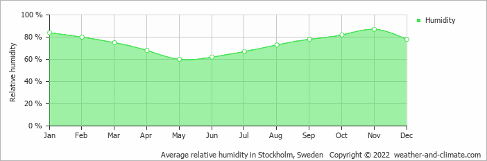 Average relative humidity in Stockholm, Sweden   Copyright © 2018 www.weather-and-climate.com