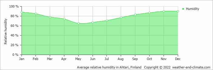 Average relative humidity in Ahtari, Finland   Copyright © 2017 www.weather-and-climate.com