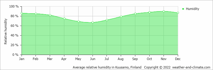 Average relative humidity in Kuusamo, Finland   Copyright © 2018 www.weather-and-climate.com