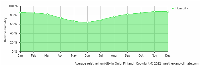 Average relative humidity in Oulu, Finland   Copyright © 2018 www.weather-and-climate.com