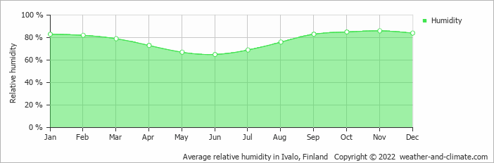 Average relative humidity in Ivalo, Finland   Copyright © 2019 www.weather-and-climate.com