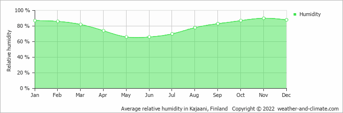 Average relative humidity in Kajaani, Finland   Copyright © 2018 www.weather-and-climate.com