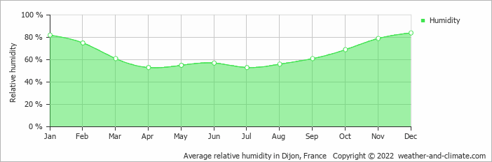Average relative humidity in Dijon, France   Copyright © 2017 www.weather-and-climate.com