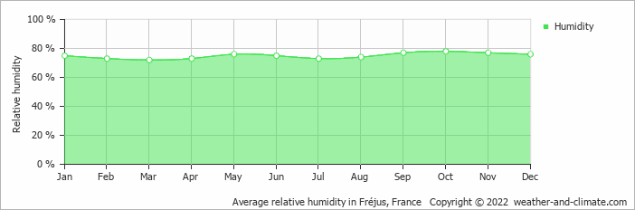 Average relative humidity in Monaco, France   Copyright © 2019 www.weather-and-climate.com