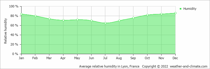 Average relative humidity in Lyon, France   Copyright © 2017 www.weather-and-climate.com