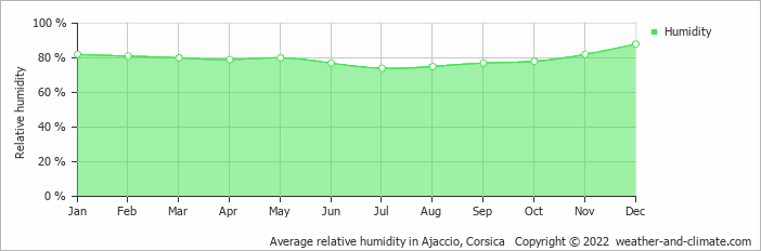 Average relative humidity in Ajaccio, Corsica   Copyright © 2018 www.weather-and-climate.com