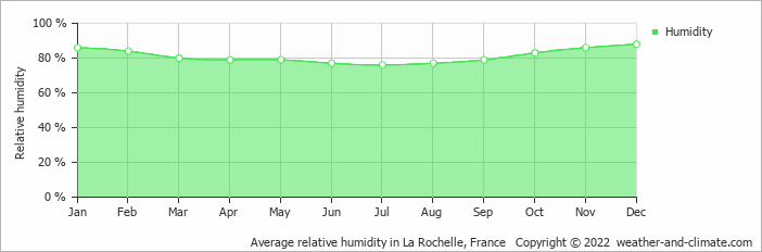 Average relative humidity in Bordeaux, France   Copyright © 2017 www.weather-and-climate.com