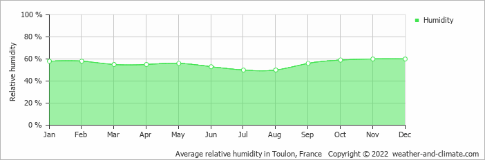 Average relative humidity in Toulon, France   Copyright © 2020 www.weather-and-climate.com