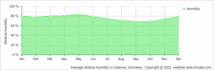 Average relative humidity in Cayenne, Suriname   Copyright © 2018 www.weather-and-climate.com