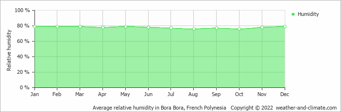 Average relative humidity in Bora Bora, French Polynesia   Copyright © 2019 www.weather-and-climate.com