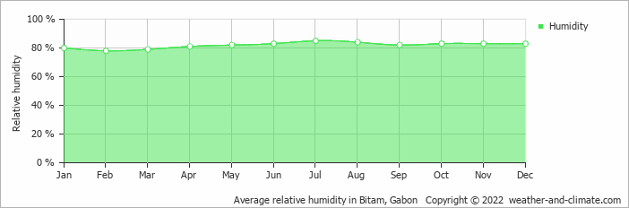 Average relative humidity in Bitam, Gabon   Copyright © 2018 www.weather-and-climate.com