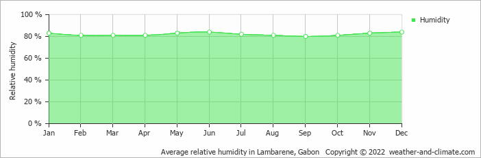 Average relative humidity in Lambarene, Gabon   Copyright © 2018 www.weather-and-climate.com