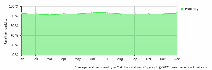 Average relative humidity in Makokou, Gabon   Copyright © 2018 www.weather-and-climate.com