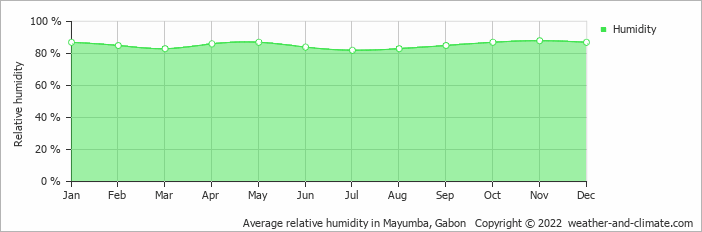 Average relative humidity in Mayumba, Gabon   Copyright © 2018 www.weather-and-climate.com