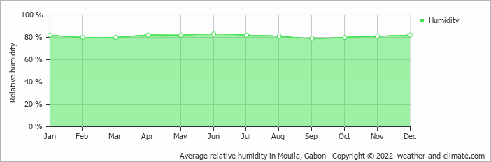 Average relative humidity in Mouila, Gabon   Copyright © 2018 www.weather-and-climate.com