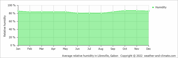 Average relative humidity in Libreville, Gabon   Copyright © 2018 www.weather-and-climate.com