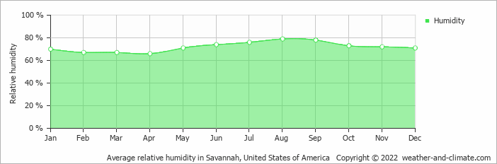 Average relative humidity in Savannah, Georgia   Copyright © 2019 www.weather-and-climate.com