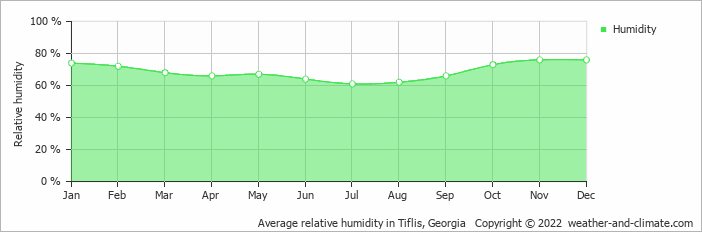 Average relative humidity in Tiflis, Georgia   Copyright © 2019 www.weather-and-climate.com