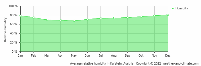 Average relative humidity in Kufstein, Austria   Copyright © 2019 www.weather-and-climate.com