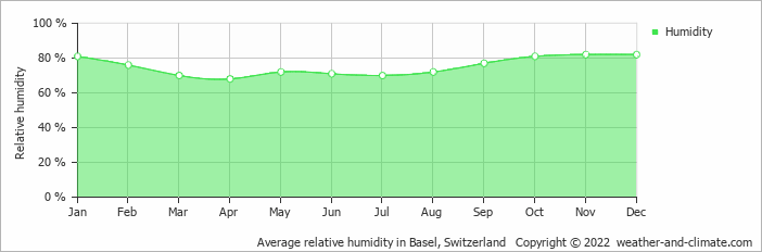 Average relative humidity in Basel, Switzerland   Copyright © 2020 www.weather-and-climate.com