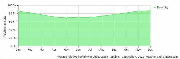 Average relative humidity in Cheb, Czech Republic   Copyright © 2020 www.weather-and-climate.com