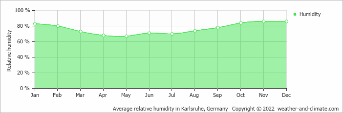 Average relative humidity in Karlsruhe, Germany   Copyright © 2020 www.weather-and-climate.com