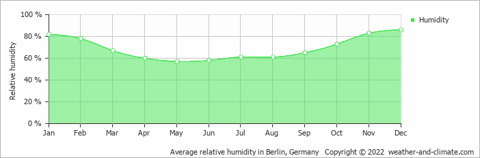 Average relative humidity in Berlin, Germany   Copyright © 2019 www.weather-and-climate.com