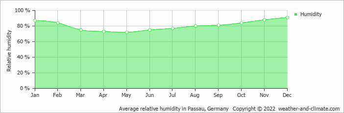 Average relative humidity in Passau, Germany   Copyright © 2020 www.weather-and-climate.com