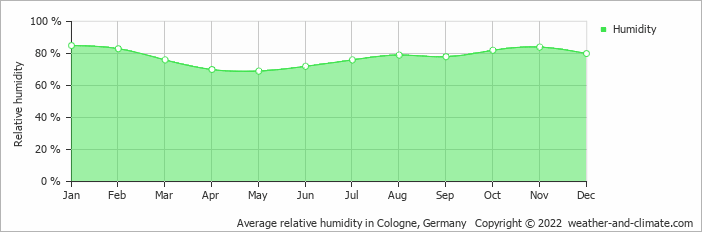 Average relative humidity in Cologne, Germany   Copyright © 2020 www.weather-and-climate.com