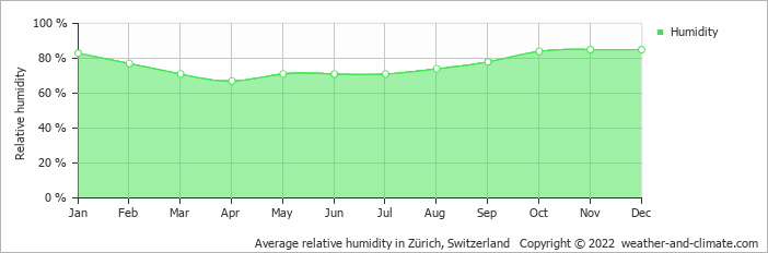 Average relative humidity in Zürich, Switzerland   Copyright © 2020 www.weather-and-climate.com