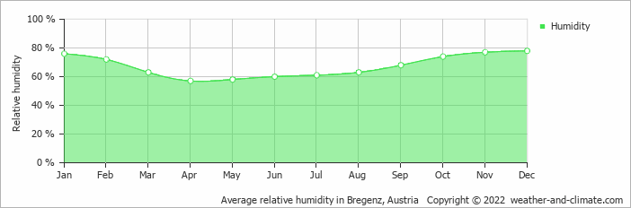Average relative humidity in Saentis, Switzerland   Copyright © 2020 www.weather-and-climate.com