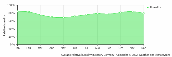 Average relative humidity in Essen, Germany   Copyright © 2017 www.weather-and-climate.com