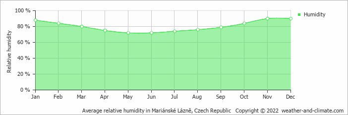 Average relative humidity in Mariánské Lázně, Czech Republic   Copyright © 2019 www.weather-and-climate.com