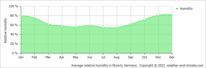 Average relative humidity in Munich, Germany   Copyright © 2020 www.weather-and-climate.com