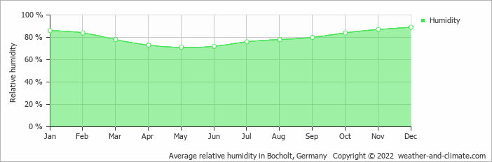 Average relative humidity in Bocholt, Germany   Copyright © 2020 www.weather-and-climate.com