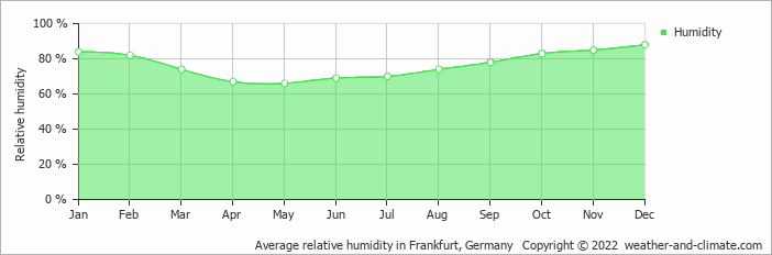 Average relative humidity in Frankfurt, Germany   Copyright © 2020 www.weather-and-climate.com