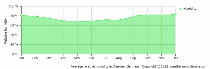 Average relative humidity in Dresden, Germany   Copyright © 2019 www.weather-and-climate.com