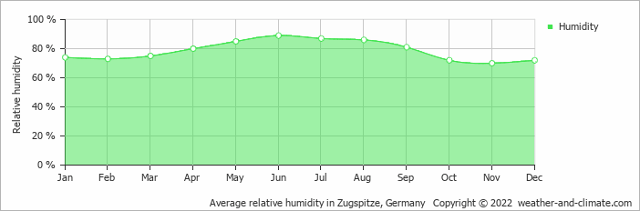 Average relative humidity in Zugspitze, Germany   Copyright © 2020 www.weather-and-climate.com
