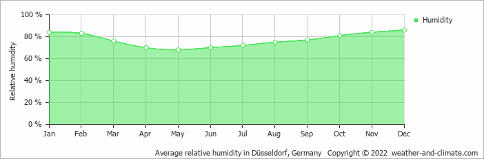Average relative humidity in Düsseldorf, Germany   Copyright © 2020 www.weather-and-climate.com