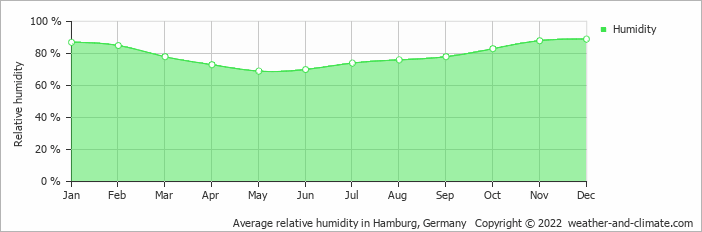 Average relative humidity in Hamburg, Germany   Copyright © 2020 www.weather-and-climate.com
