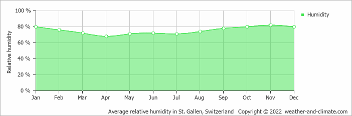 Average relative humidity in Saentis, Switzerland   Copyright © 2019 www.weather-and-climate.com
