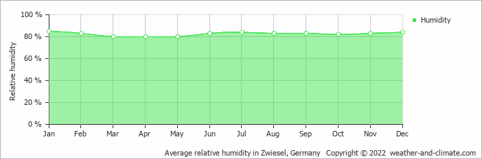 Average relative humidity in Zwiesel, Germany   Copyright © 2020 www.weather-and-climate.com