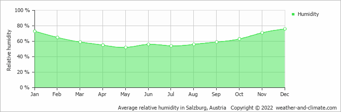 Average relative humidity in Salzburg, Austria   Copyright © 2020 www.weather-and-climate.com