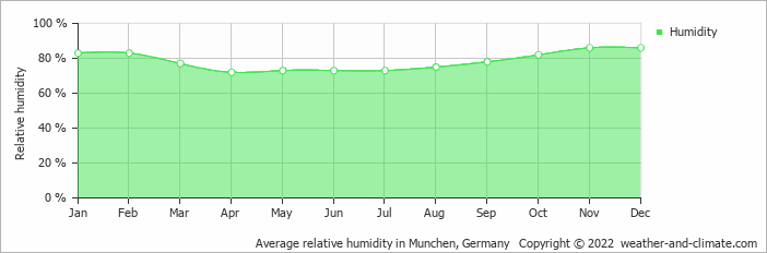 Average relative humidity in Munchen, Germany   Copyright © 2015 www.weather-and-climate.com