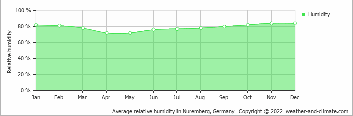 Average relative humidity in Regensburg, Germany   Copyright © 2019 www.weather-and-climate.com
