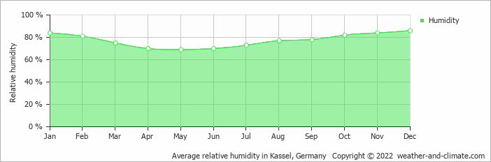Average relative humidity in Kassel, Germany   Copyright © 2019 www.weather-and-climate.com