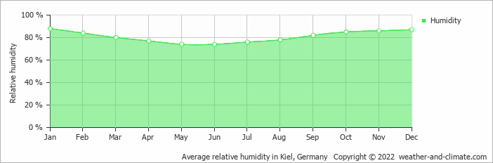 Average relative humidity in Skrydstrup, Denmark   Copyright © 2019 www.weather-and-climate.com
