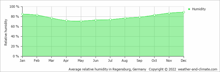 Average relative humidity in Regensburg, Germany   Copyright © 2020 www.weather-and-climate.com