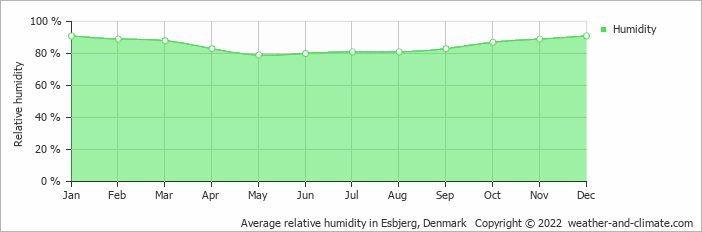 Average relative humidity in Esbjerg, Denmark   Copyright © 2020 www.weather-and-climate.com