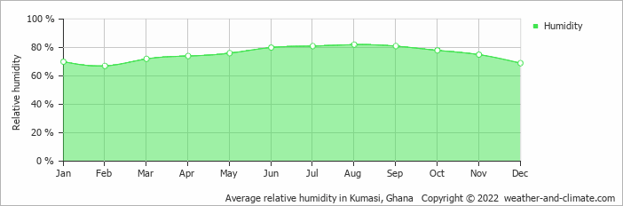 Average relative humidity in Kumasi, Ghana   Copyright © 2017 www.weather-and-climate.com